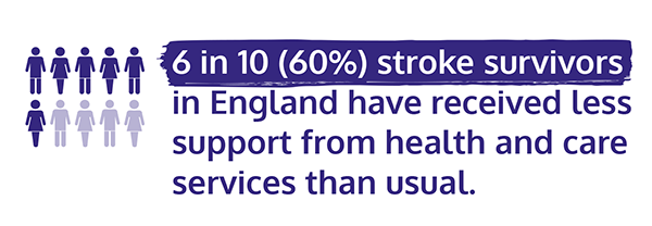 Infographic with text. 60% stroke survivors have received less support from health and care services than usual