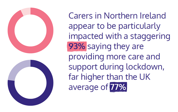 Graphic showing: Carers in Northern Ireland appear to be particularly impacted with a staggering 93% saying they are providing more care and support during lockdown, far higher than the UK average of 77%