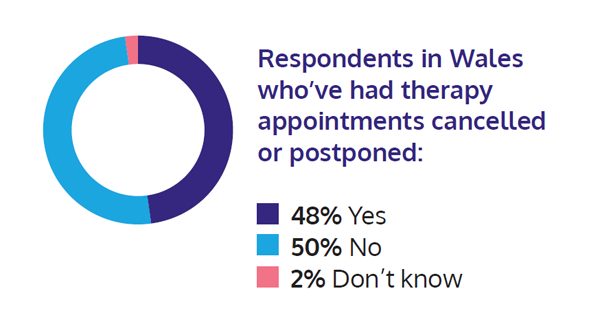 Graphic showing: Respondents in Wales who've had therapy appointments cancelled or postponed. 48% Yes. 50% No. 2% Don't know.