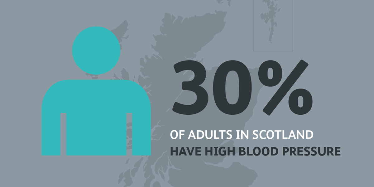 Infographic reads: 30% of adults in Scotland have high blood pressure