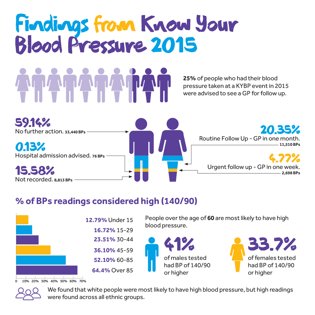 KYBP infographic of the findings of our campaign in 2015