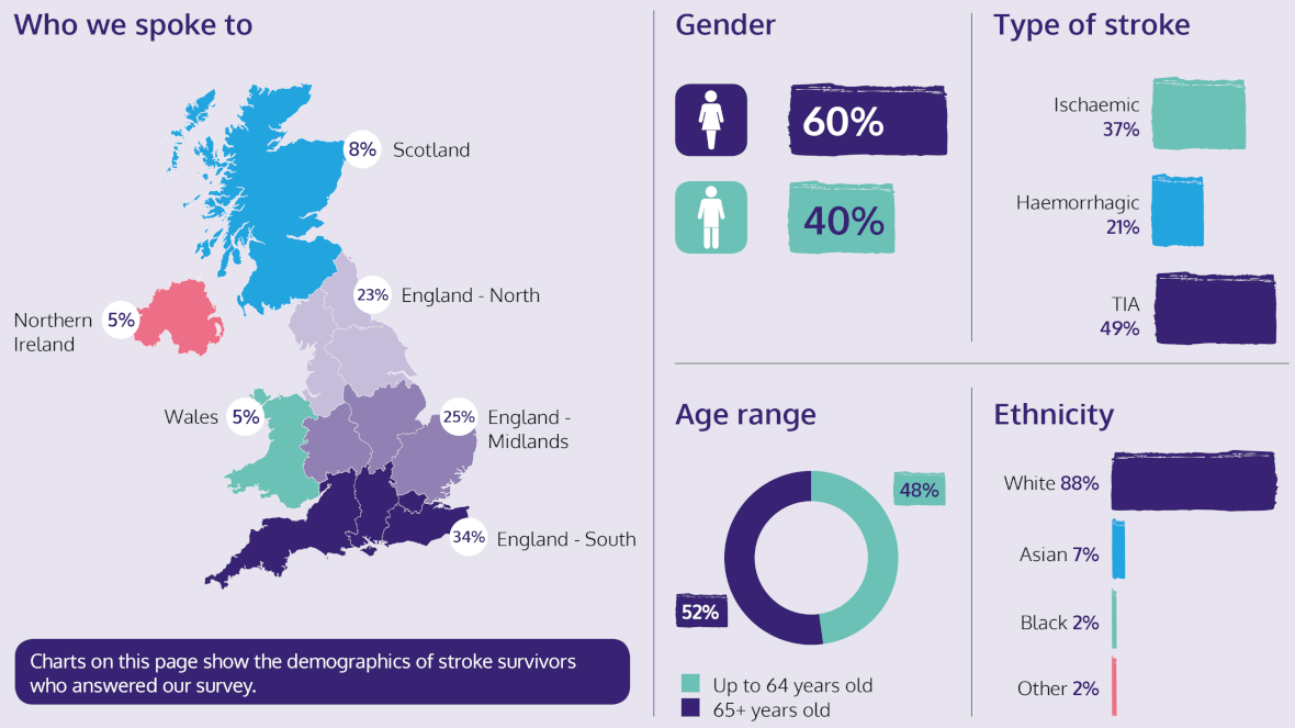 an infographic that shows the demographics of stroke survivors who answered our survey