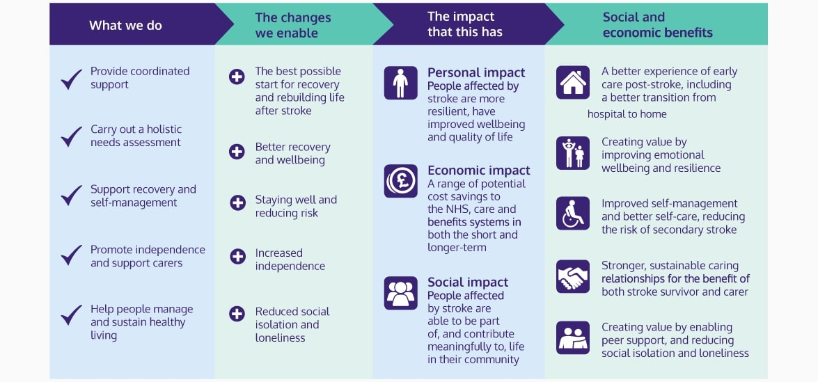 An infographic displaying our theory of change