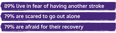 89% live in fear of having another stroke, 79% are scared to go out alone, 79% are afraid for their recovery