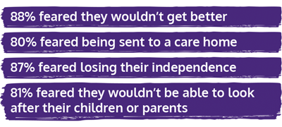 88% feared they wouldn't get better, 80% feared they would get sent to a care home, 87% feared losing their independence, 81% feared they wouldn't be able to look after their children or parents