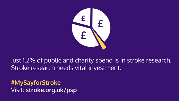 Graphic with text: Just 1.2% of public and charity spend is in stroke research. Stroke research needs vital investment. #MySayforStroke Visit: stroke.org.uk/psp